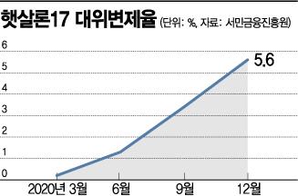 '저신용자도 연 4.9% 금리로 은행서 대출'…햇살론뱅크 26일 출시