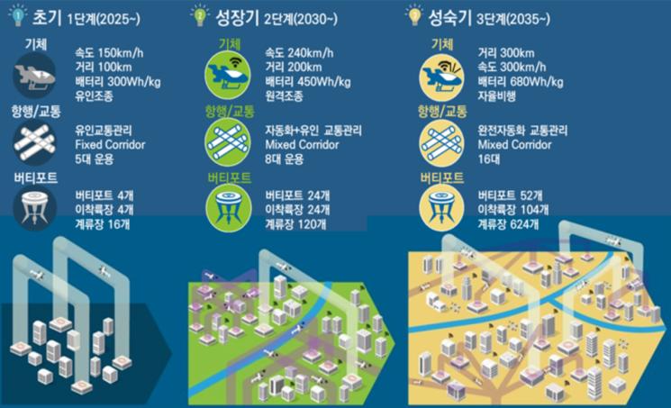 시기별 UAM 시장 변화 형태. ⓒ국토교통부