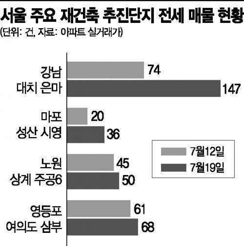 """""""벌써 실거주 2년 철회 효과?""""…은마 전세 매물 99% 증가"""