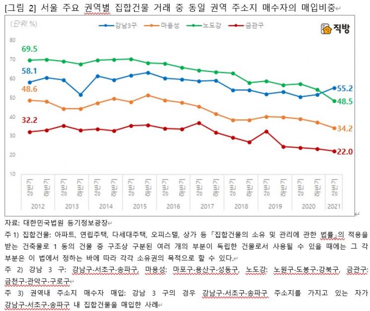 서울 아파트·빌라 '원정투자' 증가…외지인 매입 17%→25%