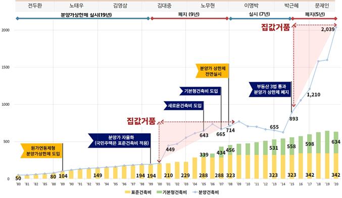 """경실련 """"文 정부 4년간 건축비 2.5억 상승…바가지 분양 부추겨"""""""