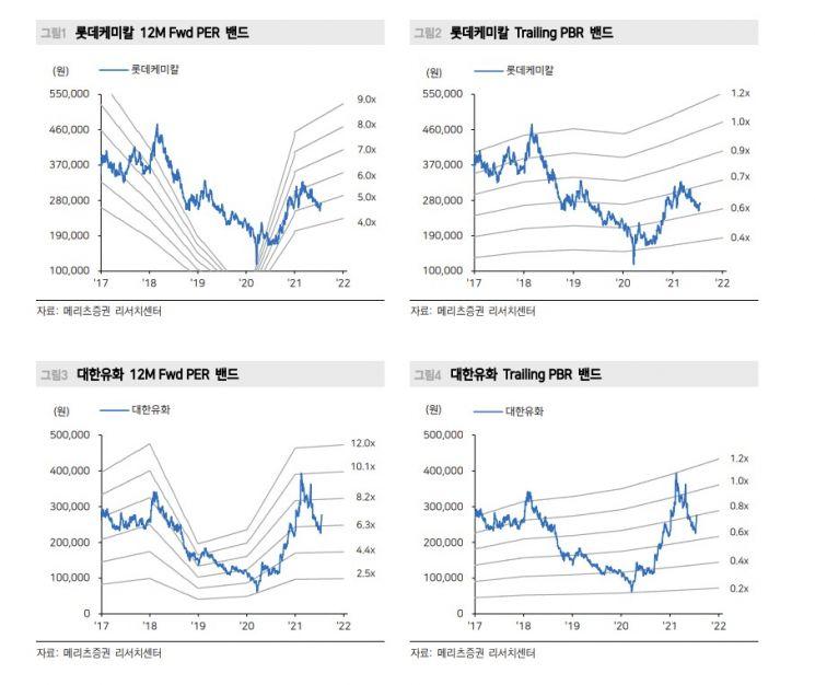 """[클릭 e종목]""""NCC 트래이딩 구간"""" 롯데케미칼·대한유화·DL 비중확대"""