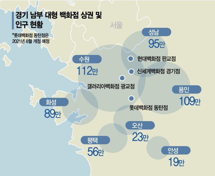 '경기 남부' 천만고객 상권에 모인 백화점 4파전