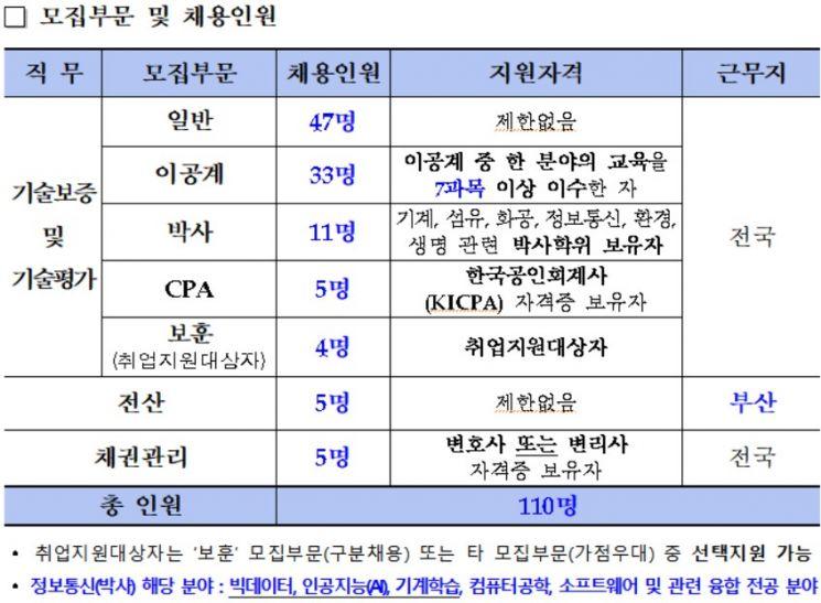 기술보증기금, 올해 신입직원 110명 채용