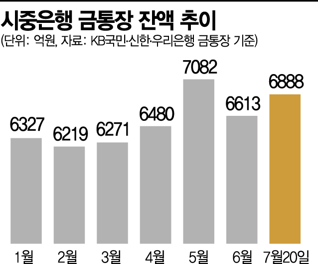 """살아나는 금값…""""금 통장 투자해 볼까"""""""