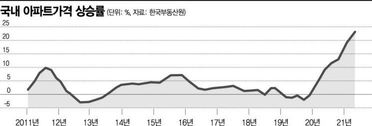[이종우의 경제읽기]전세계 부동산 시장 '경고등'… 금리 올려 자산가격 상승 막아야할 때