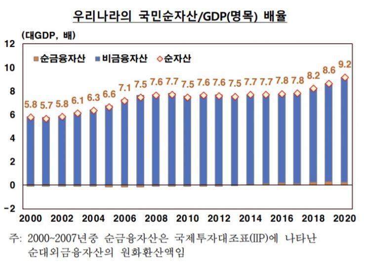 작년 가구당 순자산 5.1억, 11%↑…부동산·주식급등 영향 (종합)