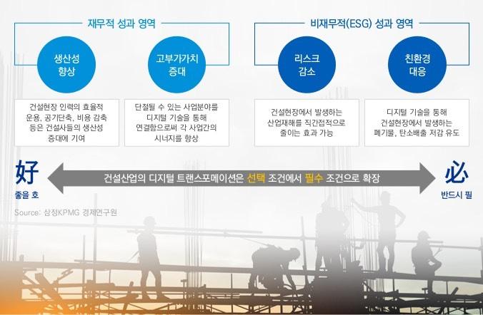 """삼정KPMG """"건설산업, 디지털 전환 필수...ESG 대응도 가능"""""""