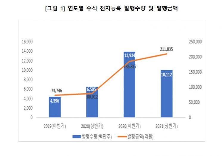올해 상반기 주식 전자등록 발행수량 101억주, 발행금액 21조원