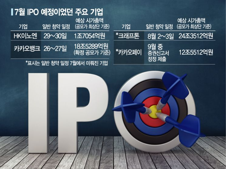 김빠진 IPO 시장…체면 세운 '카뱅', 역대급 흥행
