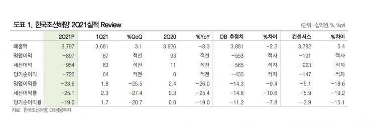 [종목속으로]한국조선해양, 바닥은 확인했다…염원 가득한 턴어라운드