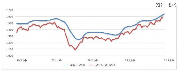 12주 연속 오른 휘발유값…리터당 1637.2원