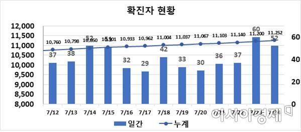 대구지역 일일 확진자 현황 그래프(당일 0시 기준).