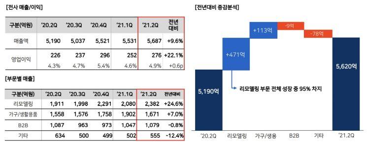 """한샘 2분기 매출 5687억 '역대 최대'…""""코로나 속 인테리어 열풍"""""""