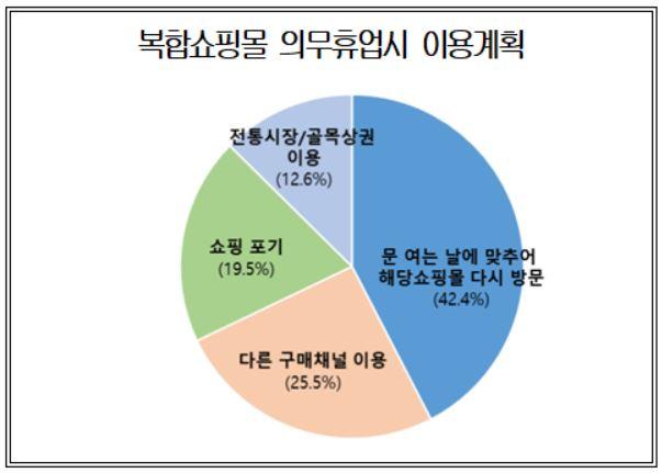 """소비자 10명 중 6명 """"복합쇼핑몰 의무휴업 도입 반대""""<대한상의>"""