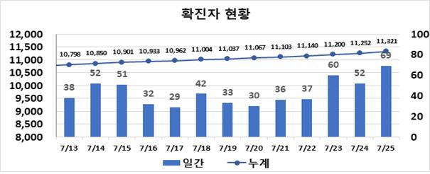 '2단계 아슬아슬' 대구시, 연쇄감염 확산세 … 주말에도 69명 '확진'
