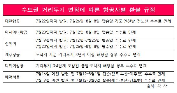 항공업계, 수도권 거리두기 연장에 항공권 '환불 규정' 조정
