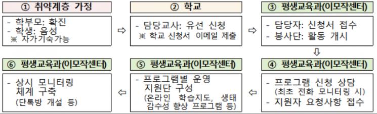 서울 퇴직교직원, 나홀로 자가격리하는 취약계층 학생 학습 지원