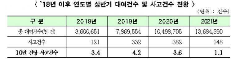 서울시 '따릉이' 회원 300만 돌파, 올 상반기 대여건수도 1년새 30%↑