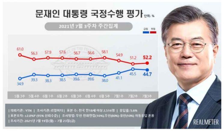 文 대통령, 3주 연속 지지율 40%대…긍정 44.7% vs 부정 52.2%[리얼미터]
