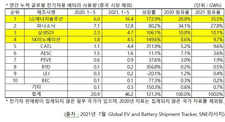 LG엔솔, 배터리 非중국 시장서 5월 누적 기준 1위…SK이노는 CATL 밀어내고 4위로