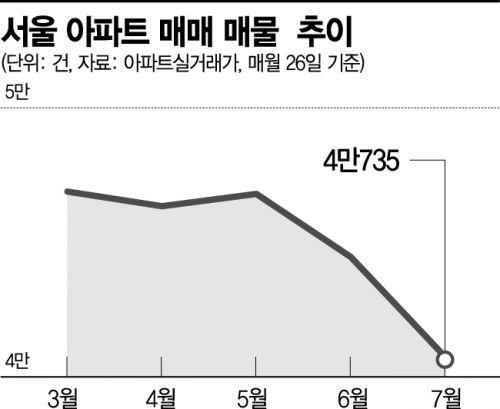"""""""패닉 아닌 스마트 바잉""""…서울 아파트 매물 4만건 붕괴 조짐"""