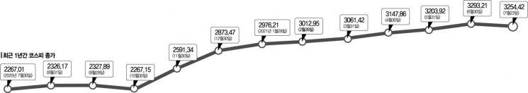 8개월 연속 상승 코스피, 역대 최장기록 세울까?