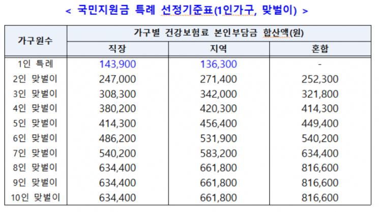 '1인당 25만원' 국민지원금, 내달 말께 받는다…4인가구 건보료 30.8만원