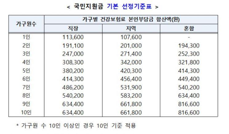 [위크리뷰]논란의 '국민 88% 지원금' 내달말 지급…2Q 韓성장률 0.7%