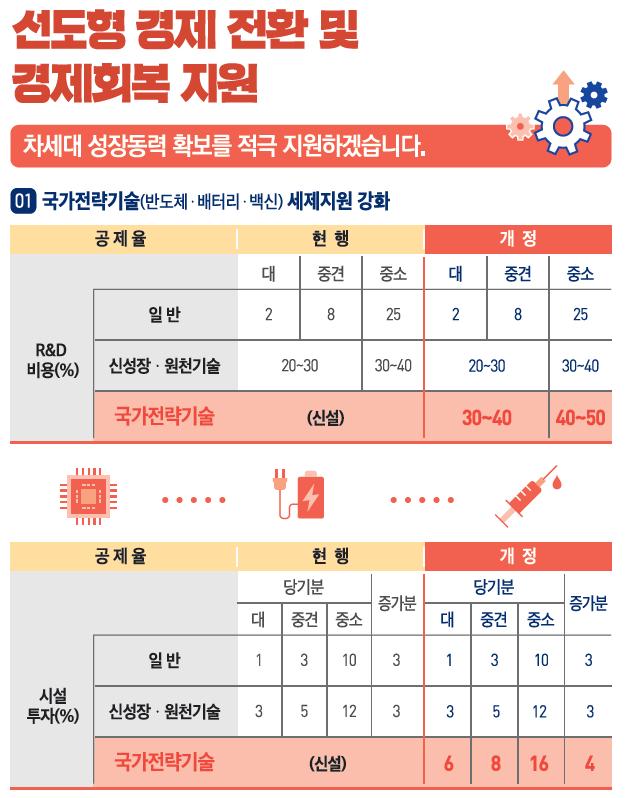 [2021 세법개정]'반도체·배터리·백신' R&D·투자, 세제지원 1兆