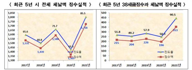 서울시 체납세금 징수방법 다변화…상반기 1718억 징수, 올해 목표 85.5% 달성