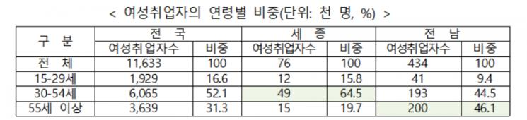 작년 하반기 여성취업자 27만명 감소…부산·울산·경기 감소폭 커
