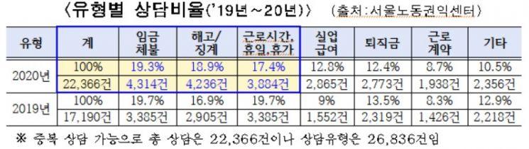 서울시 임금체불·해고 피해구제…지난해 노동자 상담 2.2만건, 일년새 30%↑