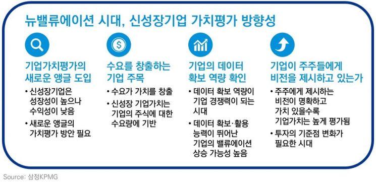 """삼정KPMG """"신성장기업 가치평가, 전통적 측정 방식과 달라야"""""""