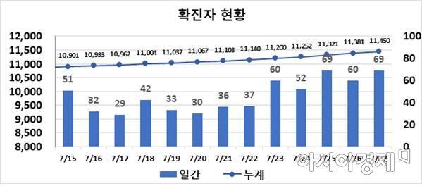 대구시, 식료품 가게·헬스장 n차 감염 증폭 … 69명 '신규 확진'