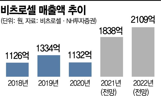 """리튬일차전지 국내 최강자 비츠로셀…""""LG와 차세대 이차전지도 개발"""""""