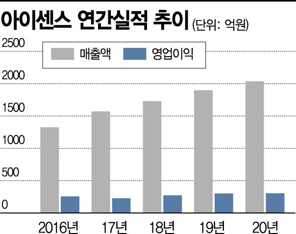 아이센스 2분기 매출 584억·영업익 111억… 전년 동기 11%↑, 31% 상승