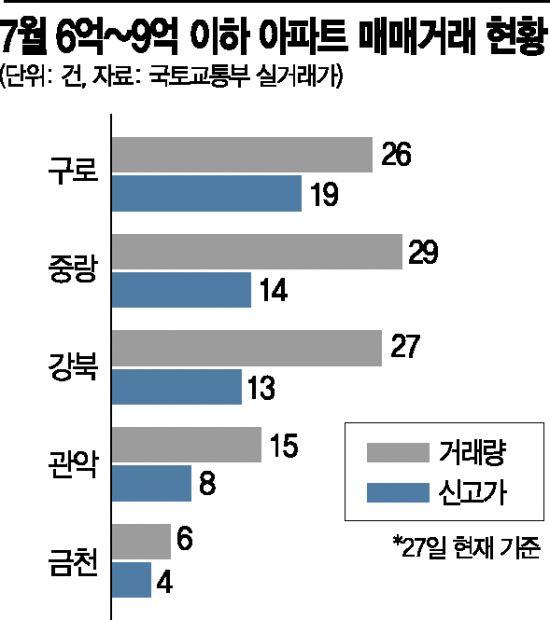 '9억 이하' 대출완화에 문의 급증…서울 외곽 아파트 '들썩'