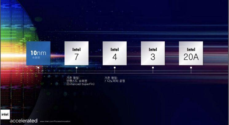 26일(현지시간) 인텔이 발표한 반도체 공정 및 패키징 로드맵(자료제공=인텔코리아)