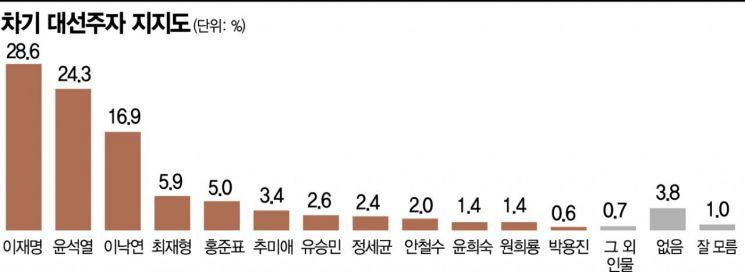 [아경 여론조사] 이재명, 다시 윤석열에 앞서…4.3%p 差