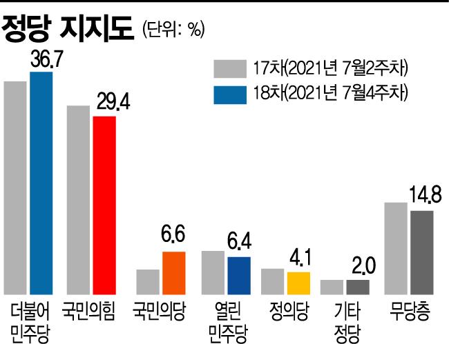 [아경 여론조사] 민주당 36.7% VS 국힘 29.4%... 지지율 격차 더 벌어졌다