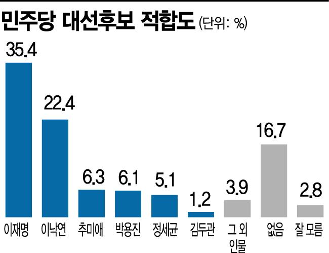 [아경 여론조사]이재명, 윤석열 제치고 선두