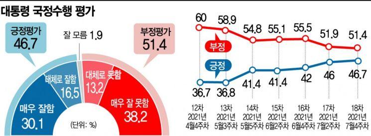[아경 여론조사]文 대통령 2개월째 40%대 긍정평가