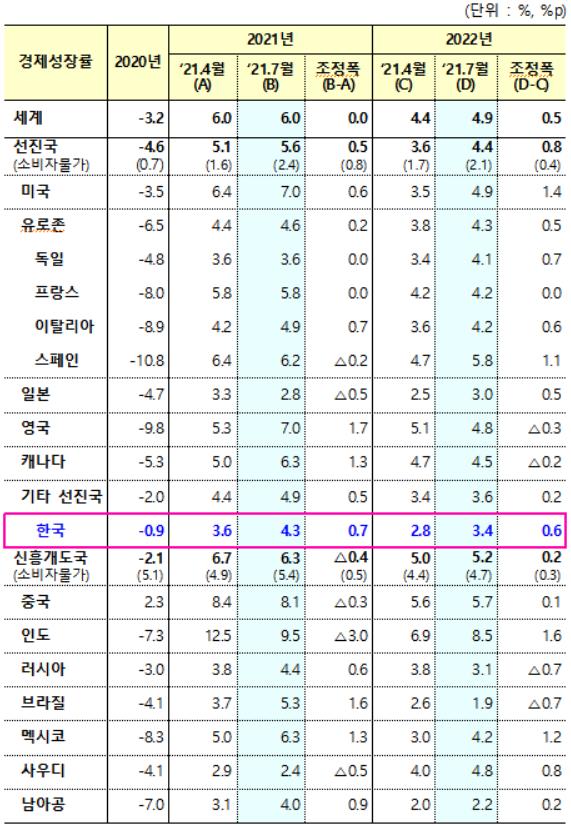 """""""올 韓 경제성장률 4.3%""""···IMF, 0.7%P 올려 전망"""