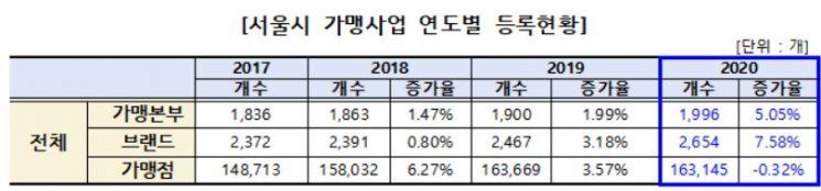 프랜차이즈 본부 36%·브랜드 37% 서울에 집중… 창업비용은 1억 2705만원
