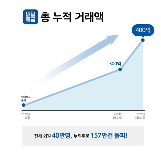 이재명표 '경기도형 배달특급' 8개월만에 400억 돌파