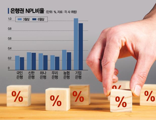 """또 역대 최저 은행권 부실 비율…""""기업 구조조정 적기"""""""