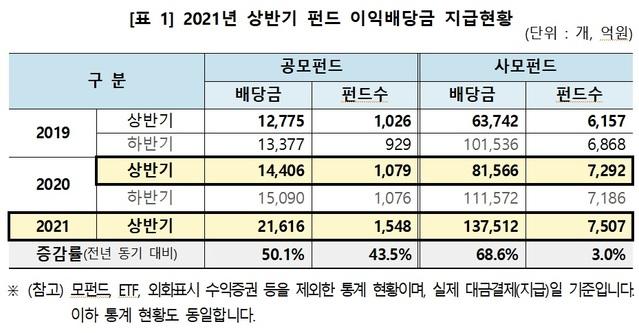 상반기 펀드 이익배당금 16조원…전년比 65.8%↑