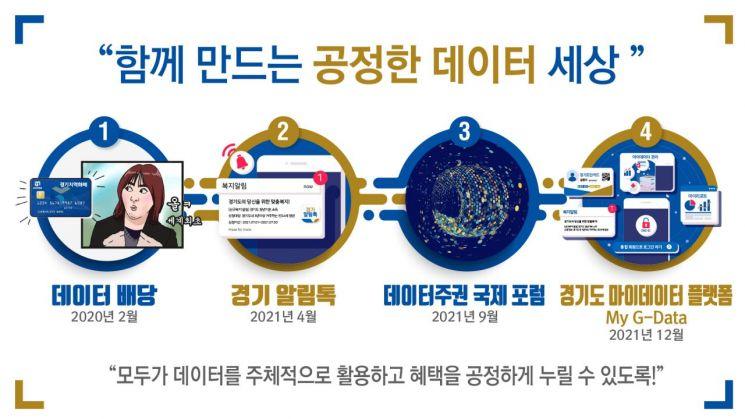 경기도, 9월 '데이터 주권 국제포럼' 연다