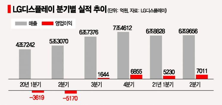 """LGD, 4년만에 영업익 7000억원 돌파…""""하반기 대형 OLED 흑자 간다"""""""